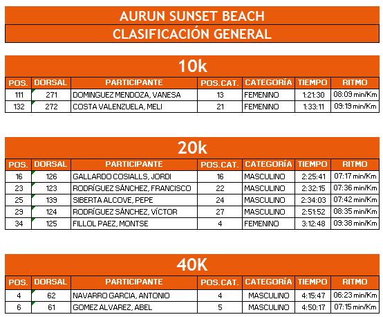 Resultados aurun
